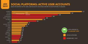 Популярные социальные сети. Виды социальных сетей