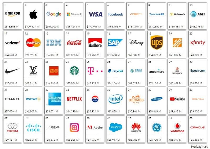 Топ 50 дорогих брендов мира 2019