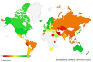 Рейтинг стран по уровню жизни 2019