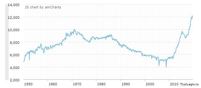 График добычи нефти в США