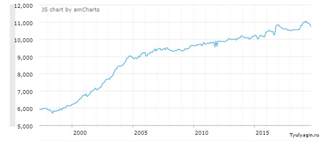Динамика добычи нефти в России по годам в млн баррелей
