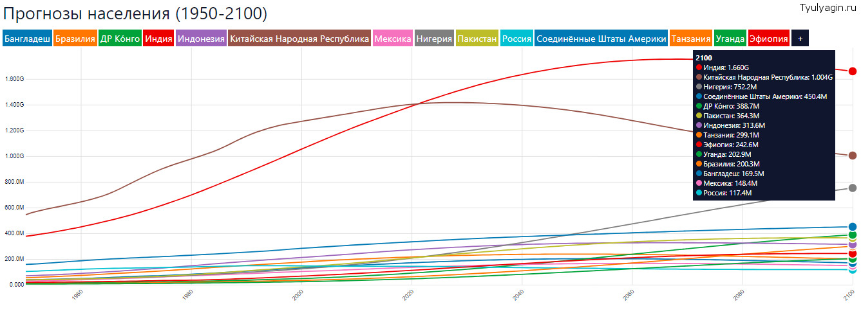 топ 10 стран мира по численности населения и новые лидеры в 2100 году