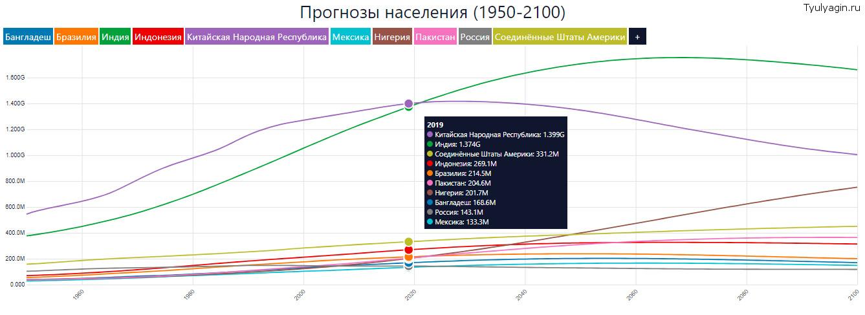 по численности населения молдова занимает в снг ипотека на строительство частного дома в сельской местности в сбербанке условия 2020