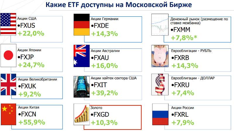 ETF фонды на Московской бирже