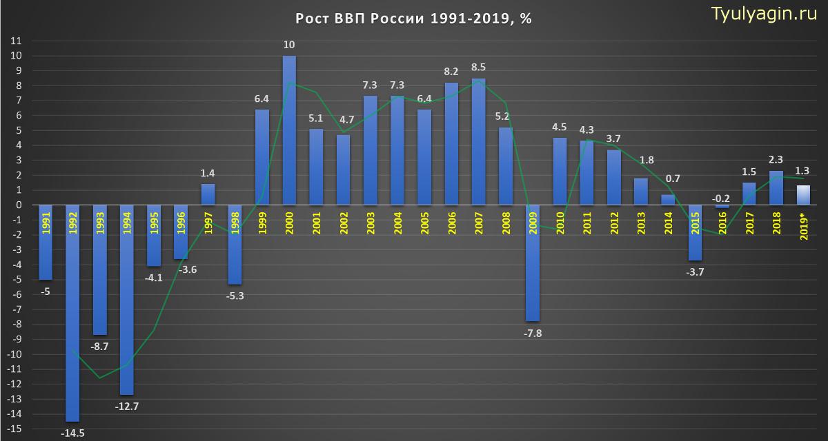 Динамика роста ВВП России 1991-2019 года в процентах