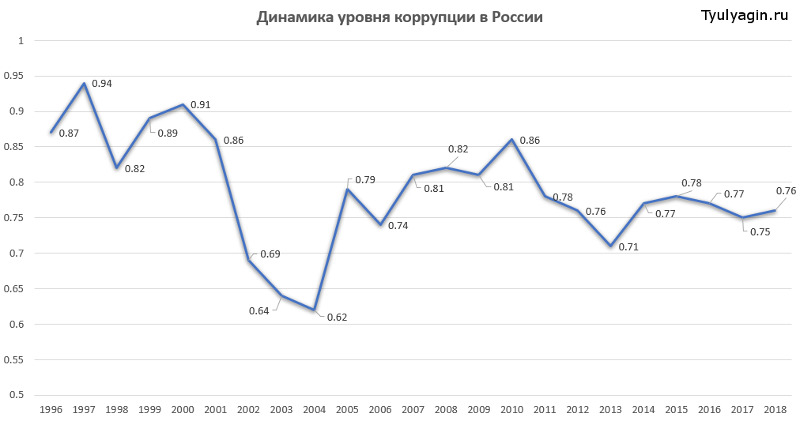 Динамика уровня коррупции в России с 1996 года по 2018