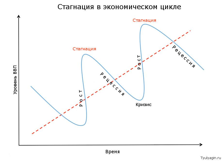 Стагнация в экономическом цикле