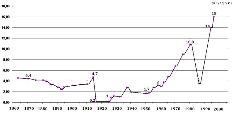 динамика потребления алкоголя в СССР