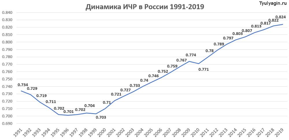 Динамика ИЧР России 1991-2019 годы
