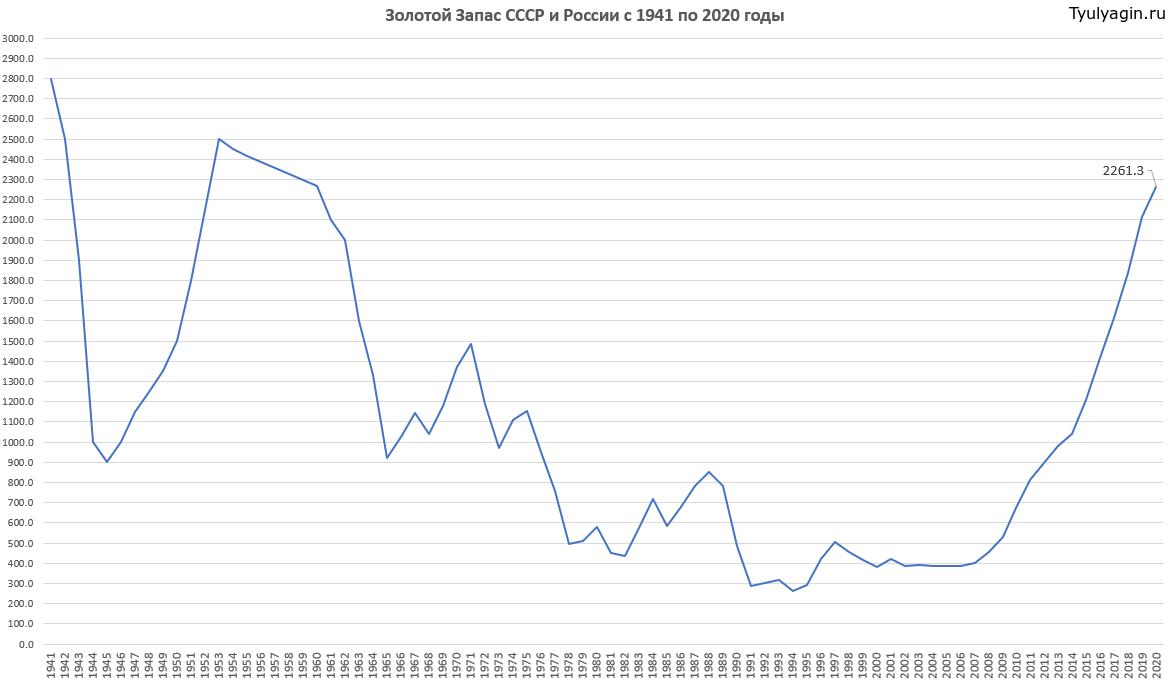 Золотой запас СССР и России с 1941 по 2020 годы на графике
