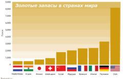 Золотой запас по странам мира на 2019 год в таблице