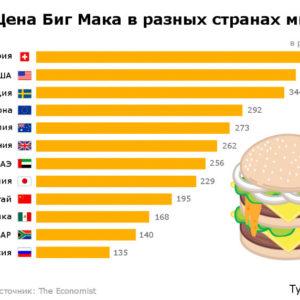Индекс Биг Мака. Рейтинг России и стран мира в таблице