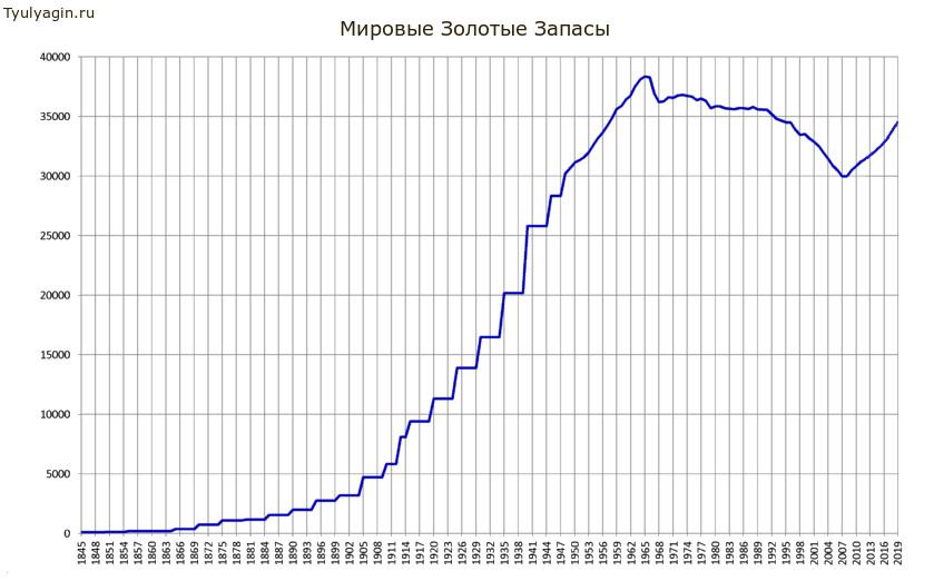 Общие мировые запасы (резервы) золота с 1845 по 2019 годы