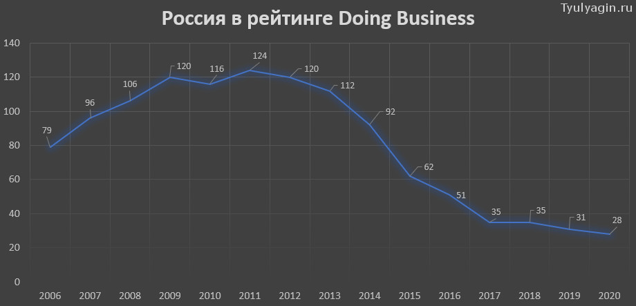 Россия в рейтинге Doing Business 2006 - 2020 на графике