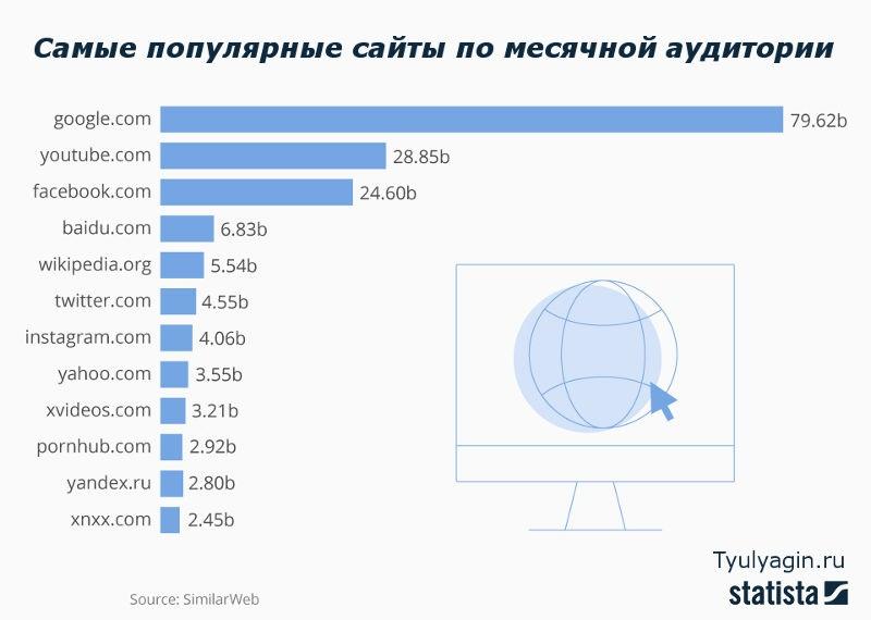 Самые популярные сайты мира по ежемесячной посещаемости