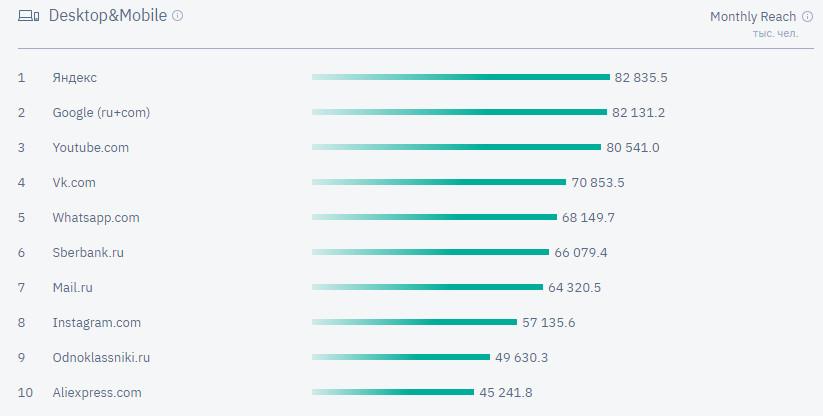 Самые посещаемые сайты в России Mediascope