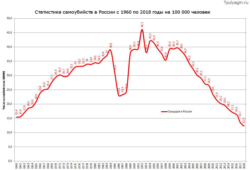 Статистика самоубийств в России с 1960 по 2018 годы