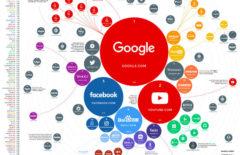 Самые популярные сайты в мире и в России