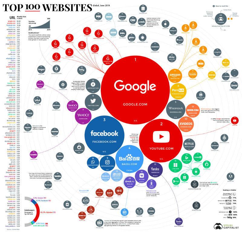Топ 100 самых посещаемых сайтов