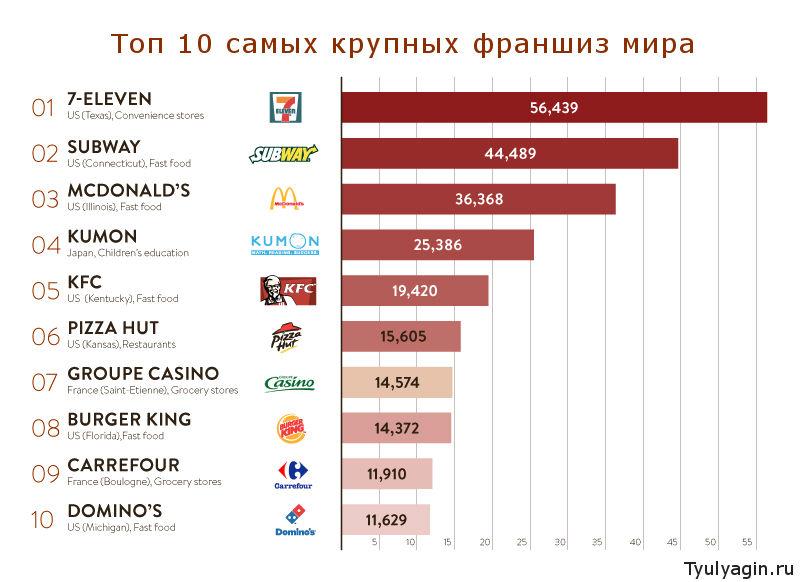 топ 10 самых крупных франшиз мира