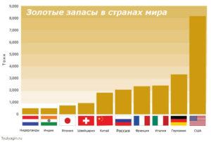 Золотые запасы по странам на 2019 год в таблице