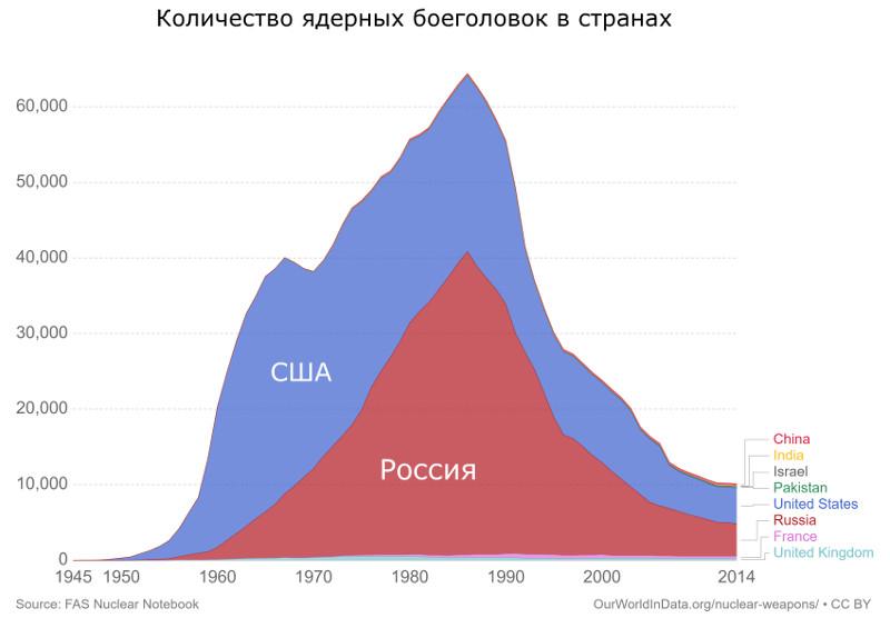 Количество ядерных боеголовок у стран ядерного клуба
