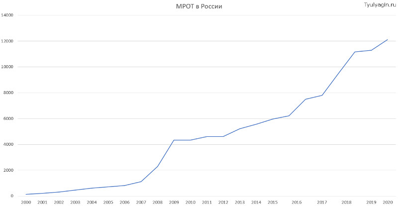 МРОТ в России график с 2000 по 2020 годы