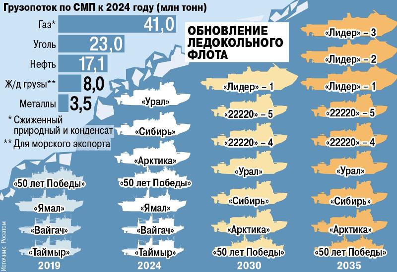 Планы и перспективы развития флота СМП