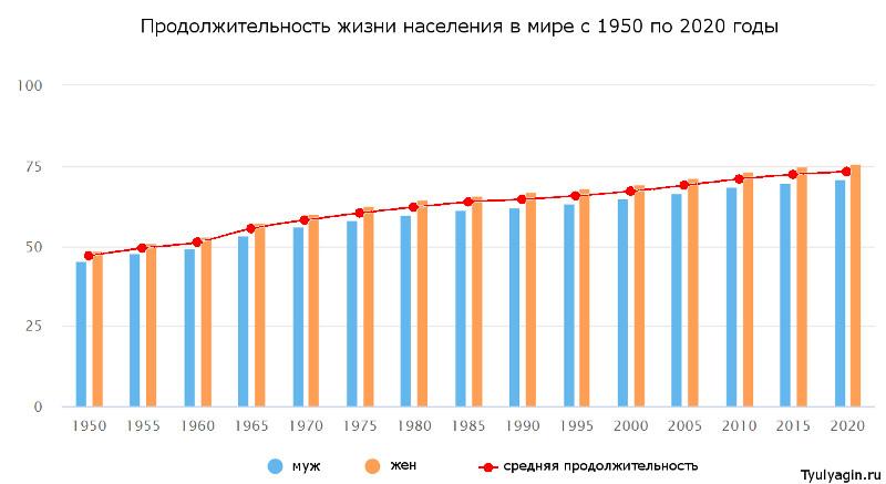 Средняя продолжительность жизни в мире с 1950 по 2020