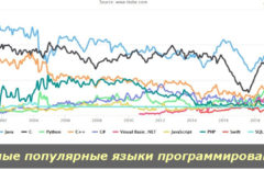 Топ самых популярных языков программирования. Рейтинг 2020