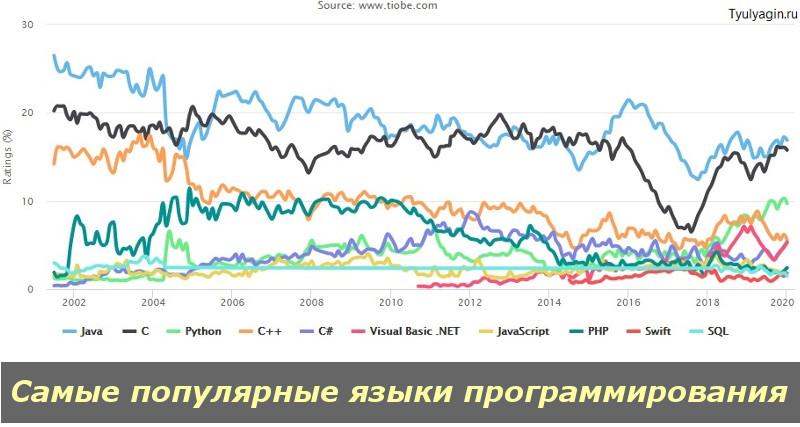 Топ 10 самых популярных языков программирования