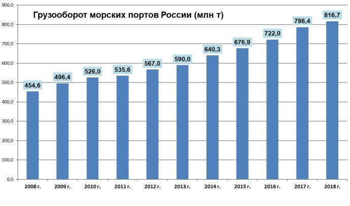 Грузооборот морских портов России 2008-2018