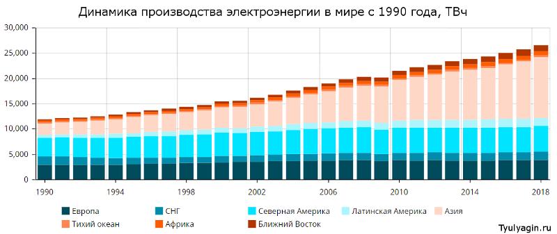 Динамика производства электроэнерги в мире и регионах с 1990 года по 2018