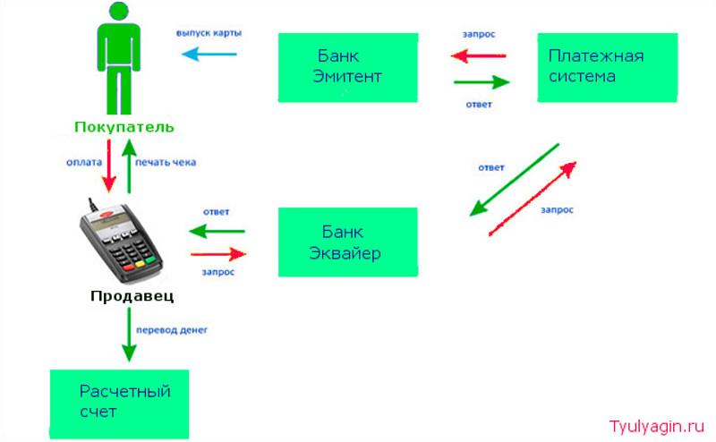 Как работает эквайринг