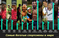 Самые богатые спортсмены в мире и России