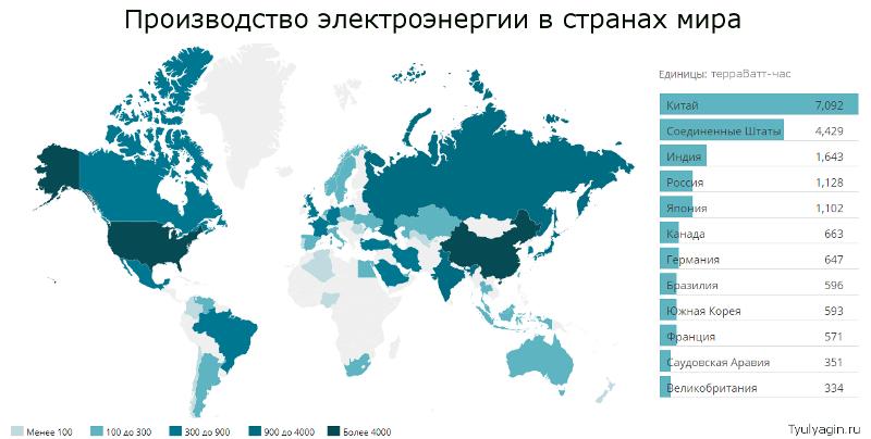 производство электроэнергии в странах мира