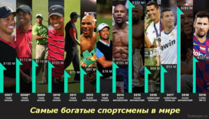 Самые богатые спортсмены в мире