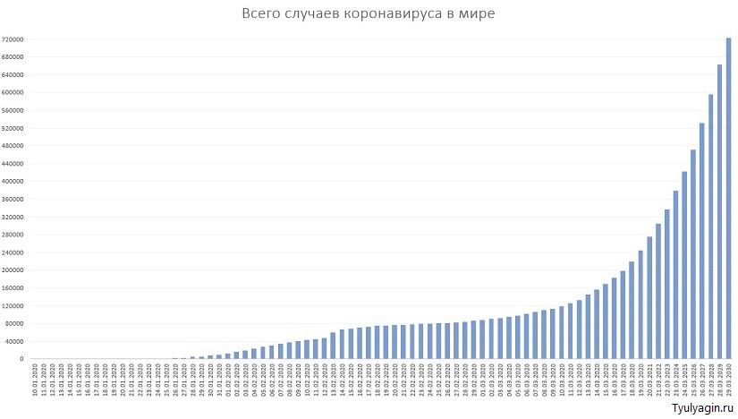 Количество случаев заражений и распространение коронавируса в мире 30 марта на графике