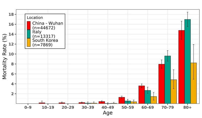 Смертность по возрасту от коронавируса