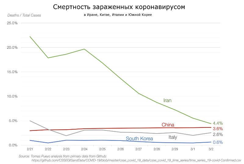 процент смертности от коронавируса в Китае, Италии, Иране и Южной Корее