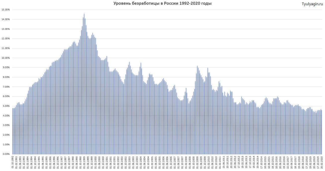 Уровень безработицы в России с 1992 по 2020 годы