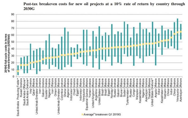 минимальная стоимость барреля нефти в странах мира при разработки новых проектов