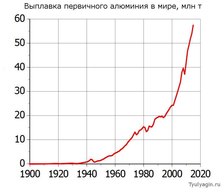 Динамика производства алюминия в мире млн т