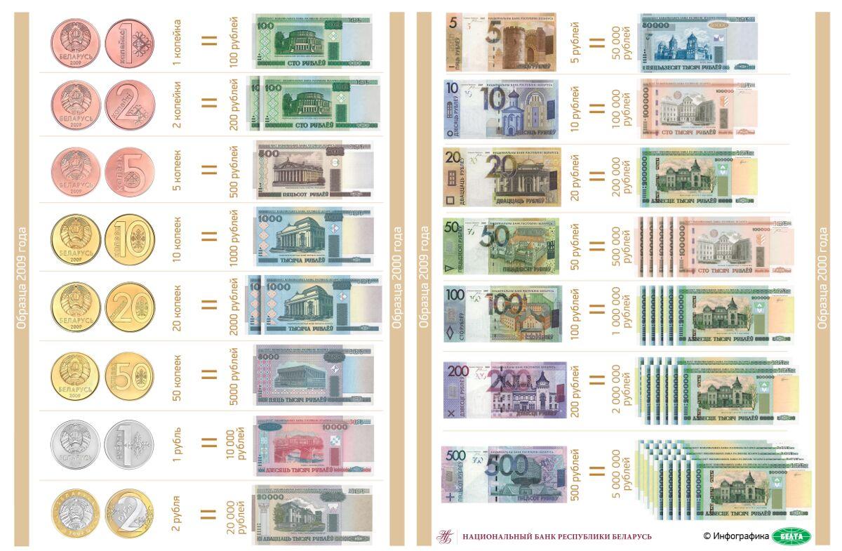 Деноминация Беларусь 2016