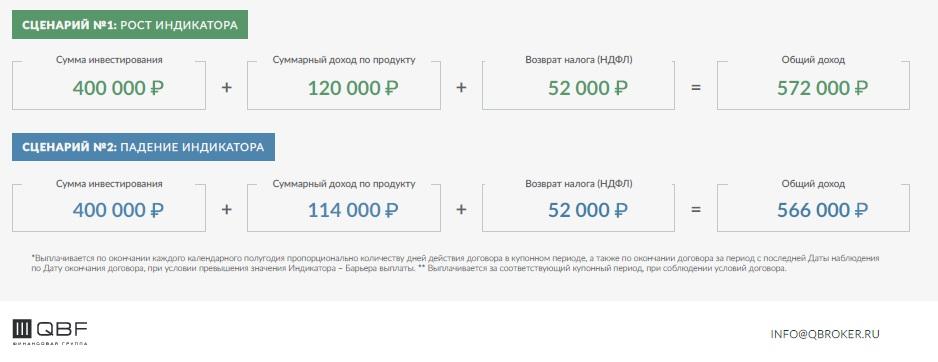 Пример расчета дохода от продукта До востребования Купонный от QBF по двум сценариям