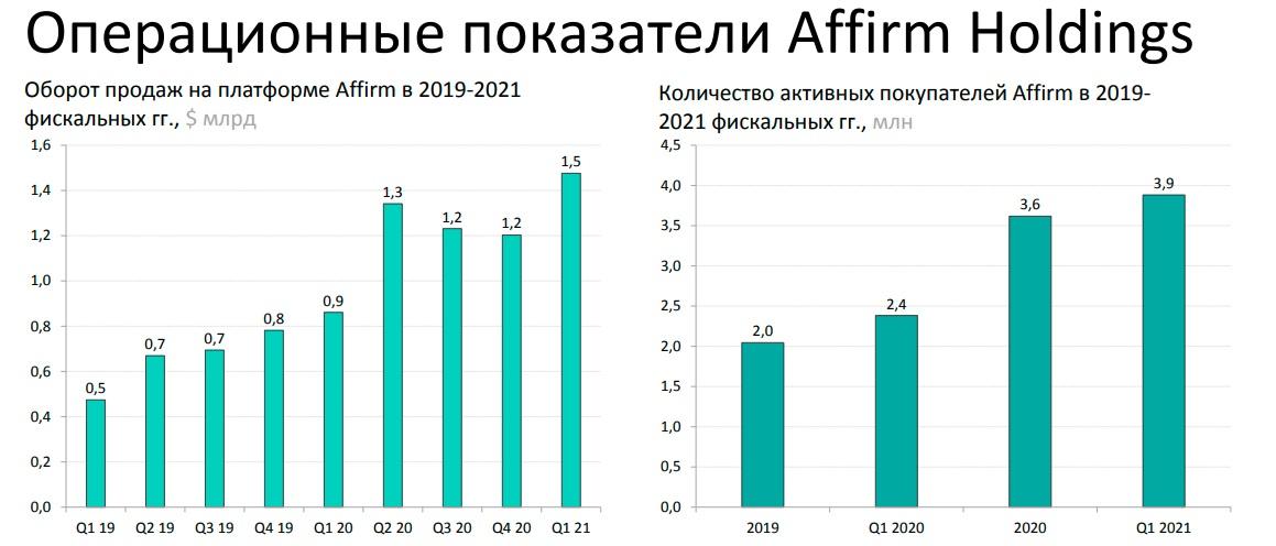 Операционные показатели Affirm Holdings