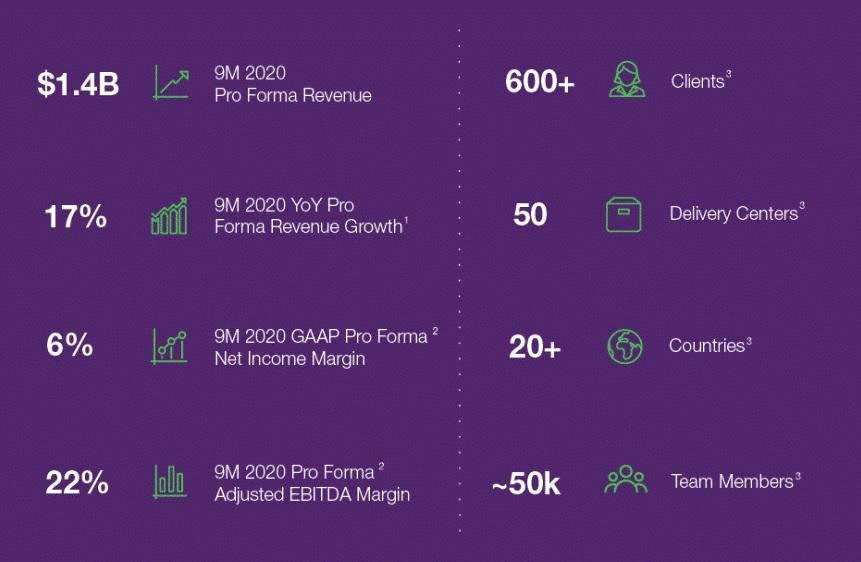 О компании Telus International показатели дейтельности 2020