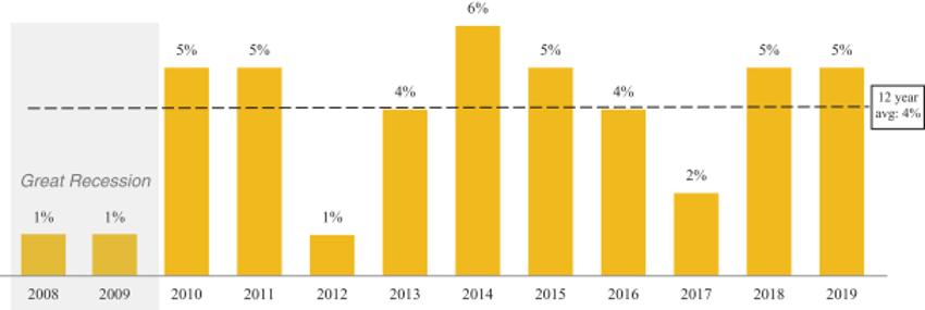 Рост продаж магазинов Driven Brands