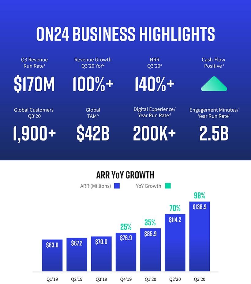 Финансовые показатели компании ON24 перед IPO