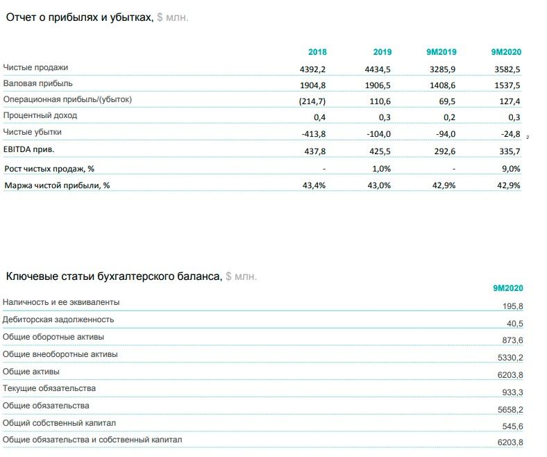 Финансовые показатели Petco